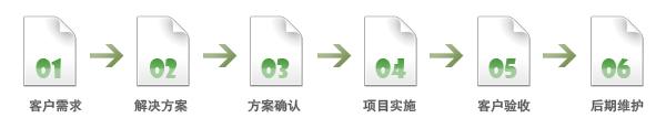 竞博JBO建设流程图